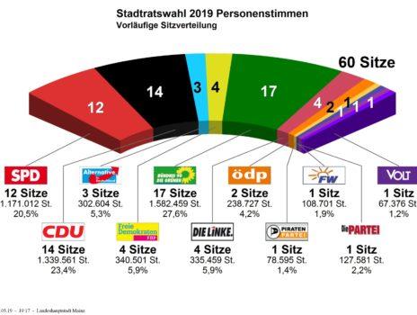 Stadtratswahl Mainz 2019
