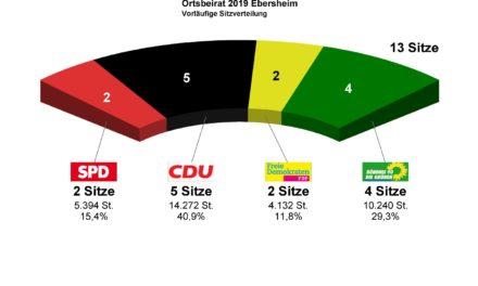 """<span class=""""entry-title-primary"""">Ortsbeiratswahlen Mainz-Ebersheim</span> <span class=""""entry-subtitle"""">Das vorläufige Ergebnis</span>"""