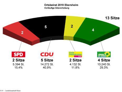Ortsbeiratswahlen Mainz-Ebersheim