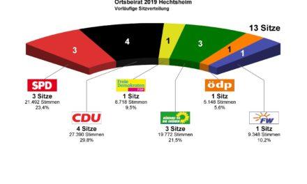 """<span class=""""entry-title-primary"""">Ortsbeiratswahlen Mainz-Hechtsheim</span> <span class=""""entry-subtitle"""">Das vorläufige Ergebnis</span>"""