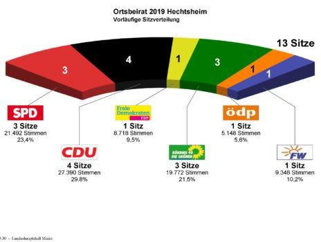 Ortsbeiratswahlen Mainz-Hechtsheim