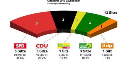 """<span class=""""entry-title-primary"""">Ortsbeiratswahlen Mainz-Laubenheim</span> <span class=""""entry-subtitle"""">Das vorläufige Ergebnis</span>"""