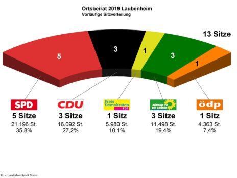 Ortsbeiratswahlen Mainz-Laubenheim